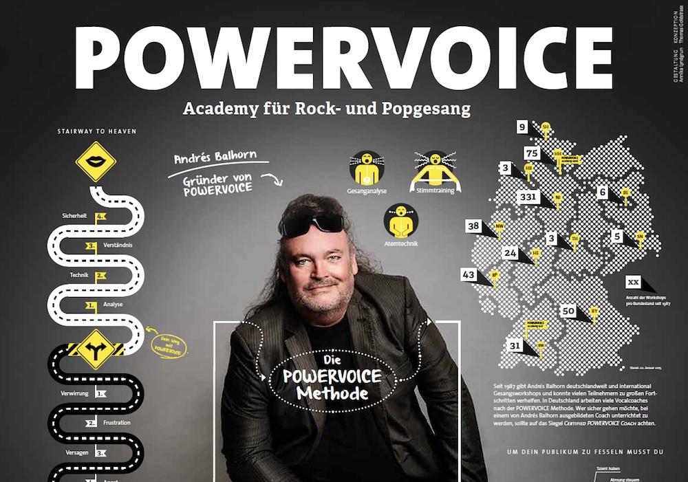 20 Jahre Fachbuch POWERVOICE für Rock/Pop Gesang – Wie es weiter ging … Teil 2
